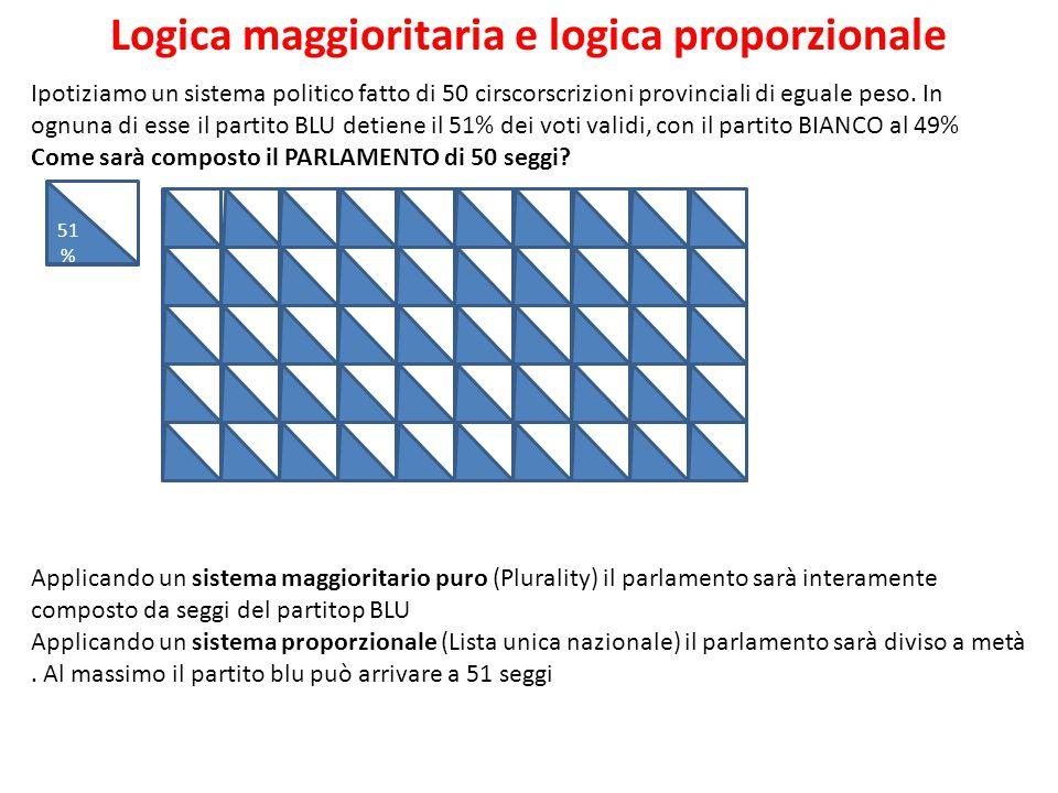 Logica maggioritaria e logica proporzionale 51 % ccv Ipotiziamo un sistema politico fatto di 50 cirscorscrizioni provinciali di eguale peso. In ognuna