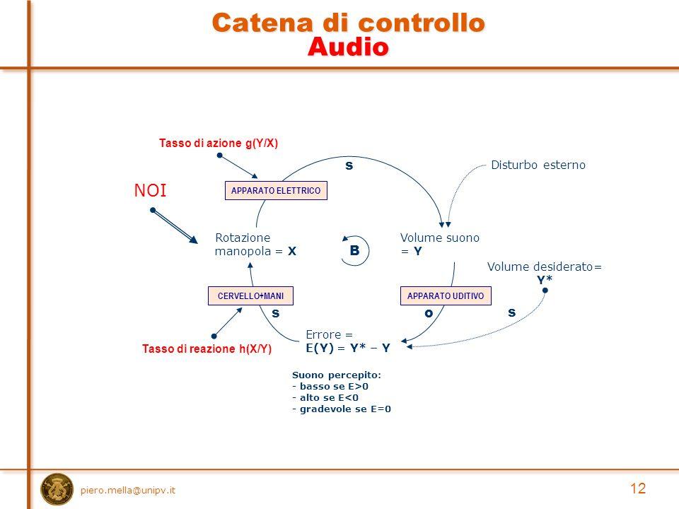 piero.mella@unipv.it 12 Catena di controllo Audio Volume suono = Y Rotazione manopola = X s Volume desiderato= Y* Errore = E(Y) = Y* – Y o s Suono percepito: - basso se E>0 - alto se E<0 - gradevole se E=0 B s Disturbo esterno Tasso di azione g(Y/X) Tasso di reazione h(X/Y) APPARATO UDITIVO APPARATO ELETTRICO CERVELLO+MANI NOI
