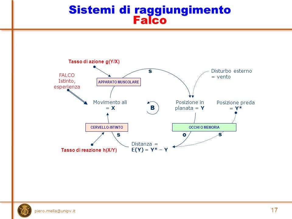 piero.mella@unipv.it 17 Sistemi di raggiungimento Falco Posizione in planata = Y Movimento ali = X s Posizione preda = Y* Distanza = E(Y) = Y* – Y o s B s Disturbo esterno = vento Tasso di azione g(Y/X) Tasso di reazione h(X/Y) OCCHI O MEMORIACERVELLO-ISTINTO FALCO Istinto, esperienza APPARATO MUSCOLARE