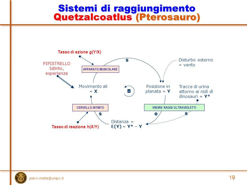 piero.mella@unipv.it 19 Sistemi di raggiungimento Quetzalcoatlus (Pterosauro) Posizione in planata = Y Movimento ali = X s Tracce di urina attorno ai nidi di dinosauri = Y* Distanza = E(Y) = Y* – Y o s B s Disturbo esterno = vento Tasso di azione g(Y/X) Tasso di reazione h(X/Y) VISORE RAGGI ULTRAVIOLETTICERVELLO-ISTINTO PIPISTRELLO Istinto, esperienza APPARATO MUSCOLARE