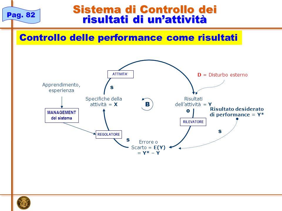 Apprendimento, esperienza Risultati dell'attività = Y Specifiche della attività = X Risultato desiderato di performance = Y* Errore o Scarto = E(Y) = Y* – Y s o s s B D = Disturbo esterno REGOLATORE MANAGEMENT del sistema RILEVATORE ATTIVITA' Pag.