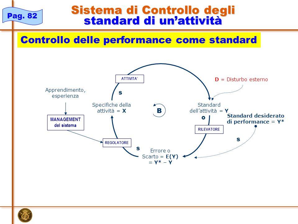 Apprendimento, esperienza Standard dell'attività = Y Specifiche della attività = X Standard desiderato di performance = Y* Errore o Scarto = E(Y) = Y* – Y s o s s B D = Disturbo esterno REGOLATORE MANAGEMENT del sistema RILEVATORE ATTIVITA' Pag.