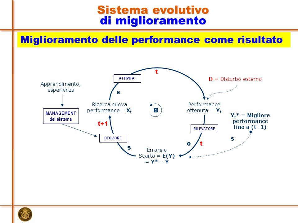 Y t * = Migliore performance fino a (t -1) B D = Disturbo esterno s DECISORE Errore o Scarto = E(Y) = Y* – Y o s RILEVATORE Performance ottenuta = Y t Ricerca nuova performance = X t s ATTIVITA' Apprendimento, esperienza MANAGEMENT del sistema Sistema evolutivo di miglioramento Miglioramento delle performance come risultato t t t+1