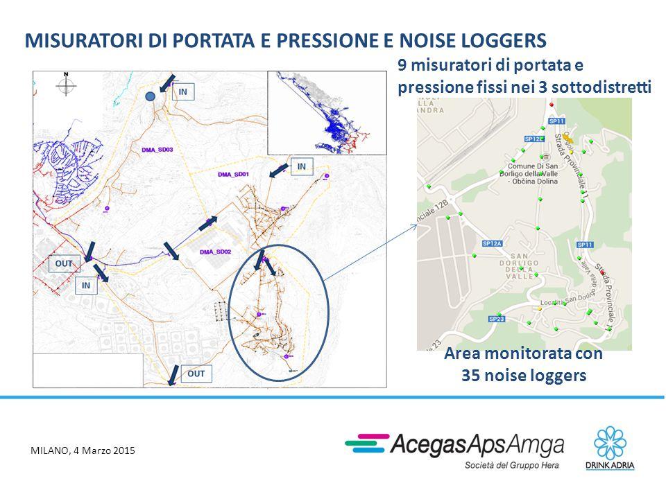 MILANO, 4 Marzo 2015 MISURATORI DI PORTATA E PRESSIONE E NOISE LOGGERS 9 misuratori di portata e pressione fissi nei 3 sottodistretti Area monitorata