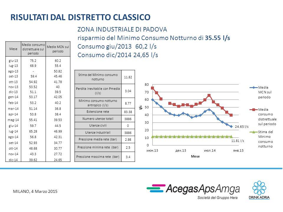 MILANO, 4 Marzo 2015 RISULTATI DAL DISTRETTO CLASSICO Mese Media consumo distrettuale sul periodo Media MCN sul periodo giu-1375.260.2 lug-1368.955.4