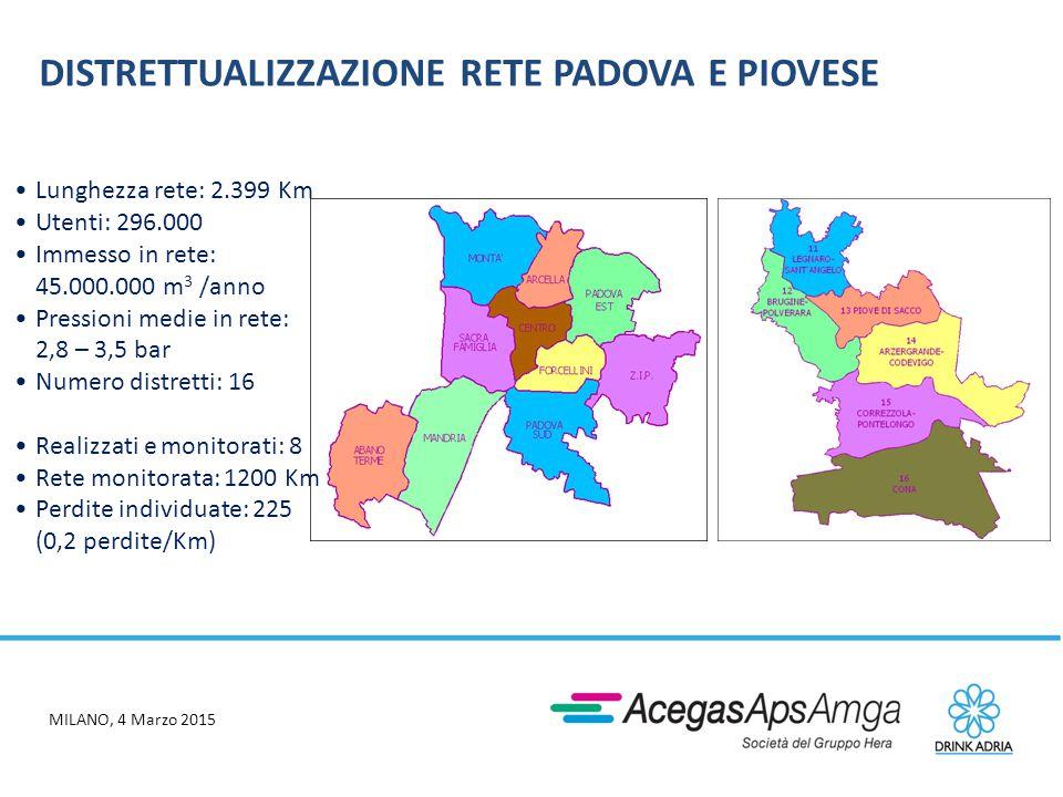 MILANO, 4 Marzo 2015 DISTRETTUALIZZAZIONE RETE- TRIESTE Distretti di Trieste: Lunghezza rete: 1.141 Km Utenti: 228.000 Immesso in rete: 50.000.000 m 3 /anno Pressioni medie in rete: 7 – 11 bar Numero distretti: 16  Distretti realizzati e monitorati: 5 (33%)  Rete monitorata: 400 Km (35%)  Perdite individuate: 210 (0,5 perdite/Km)