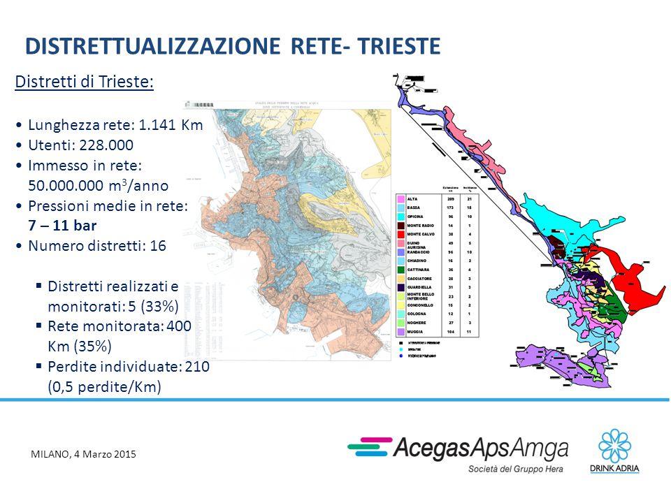MILANO, 4 Marzo 2015 I PRIMI RISULTATI DEI DISTRETTI «CLASSICI» Risparmio medio annuo 2014: 3,5Mmc - 3,8% immesso in rete (area Trieste quasi 1 Mmc (- 4%) AcegasApsAmga: -3 mc/km/gg Consumo di energia 2014 - 9.000 MWh Consumo specifico 0,732 kWh/mc (2013) 0,689 kWh/mc (2014) - 5,9%