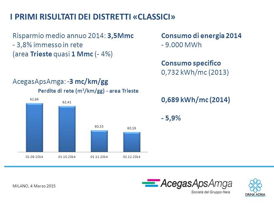 MILANO, 4 Marzo 2015 I PRIMI RISULTATI DEI DISTRETTI «CLASSICI» Risparmio medio annuo 2014: 3,5Mmc - 3,8% immesso in rete (area Trieste quasi 1 Mmc (-