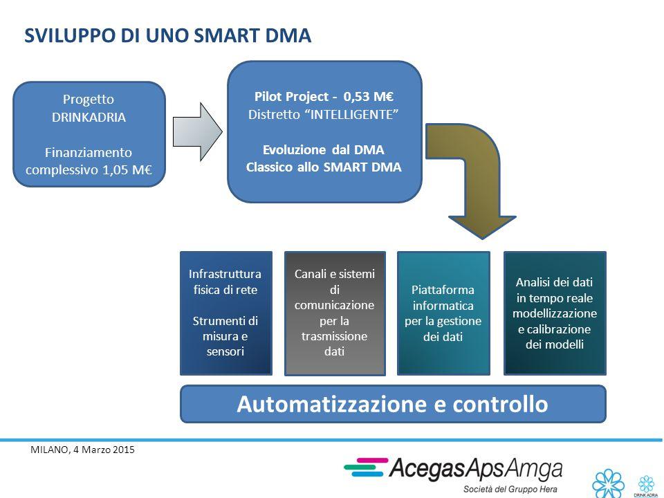 MILANO, 4 Marzo 2015 SVILUPPO DI UNO SMART DMA Infrastruttura fisica di rete Strumenti di misura e sensori Canali e sistemi di comunicazione per la tr