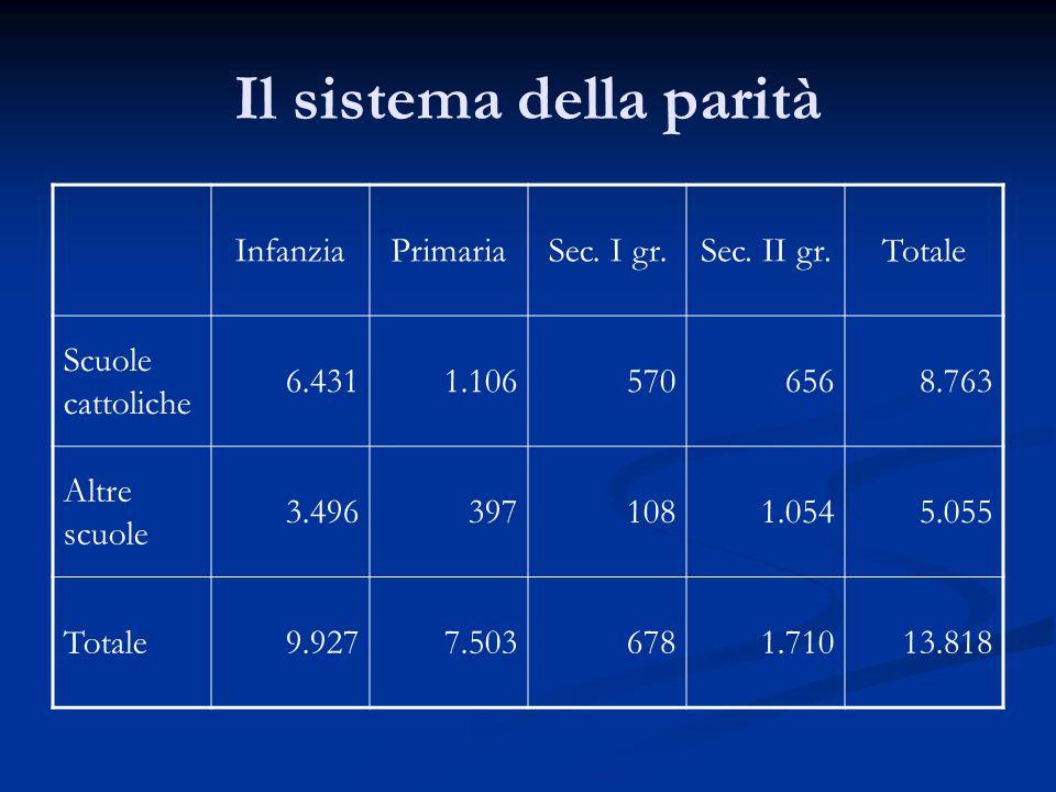 Il sistema della parità InfanziaPrimariaSec. I gr.Sec.