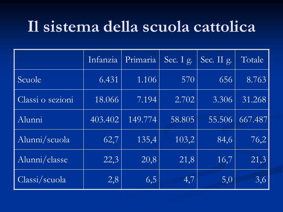 Il sistema della scuola cattolica InfanziaPrimariaSec.