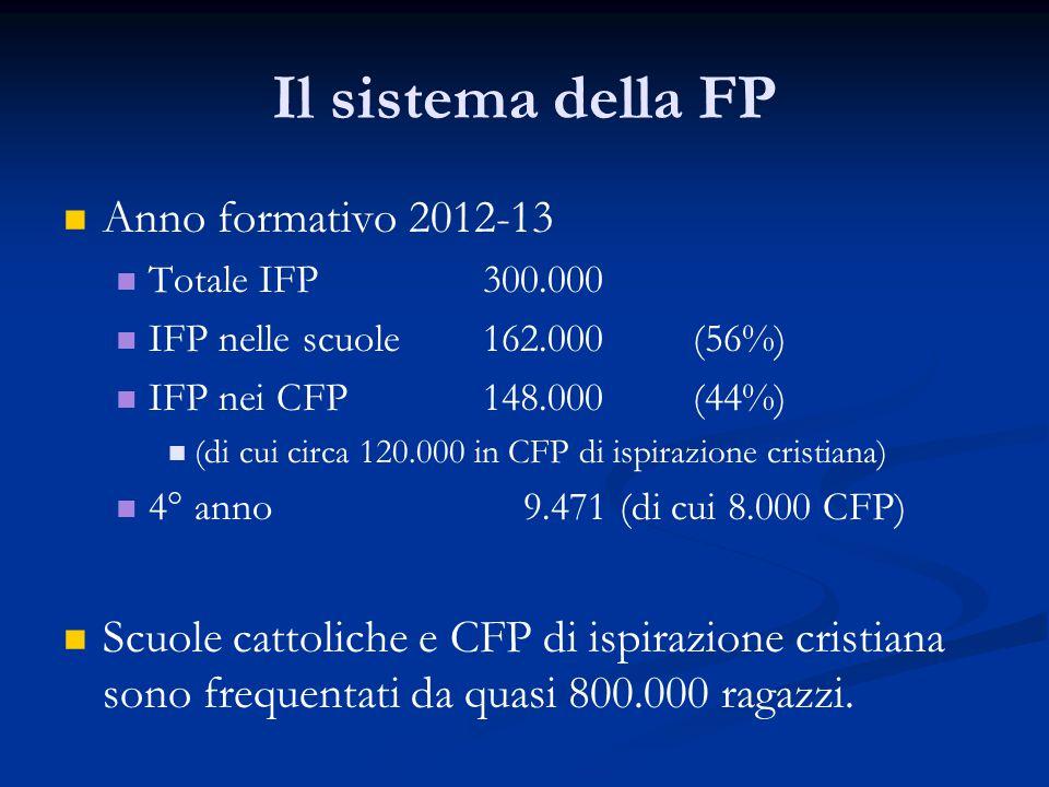 Il sistema della FP Anno formativo 2012-13 Totale IFP300.000 IFP nelle scuole162.000(56%) IFP nei CFP148.000(44%) (di cui circa 120.000 in CFP di ispirazione cristiana) 4° anno 9.471 (di cui 8.000 CFP) Scuole cattoliche e CFP di ispirazione cristiana sono frequentati da quasi 800.000 ragazzi.