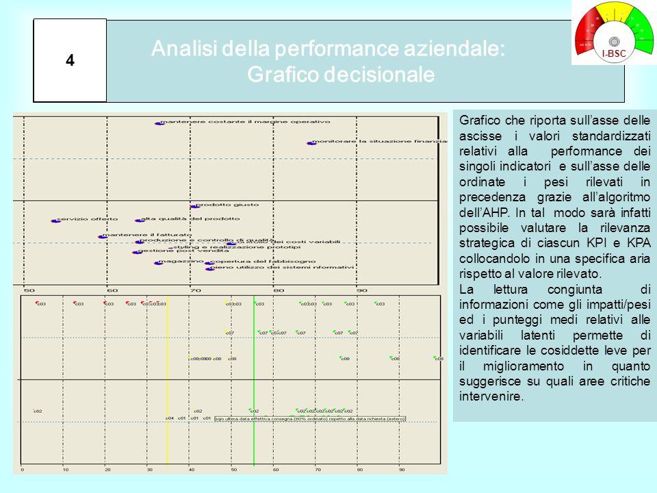 Analisi della performance aziendale: Grafico decisionale 4 Grafico che riporta sull'asse delle ascisse i valori standardizzati relativi alla performan