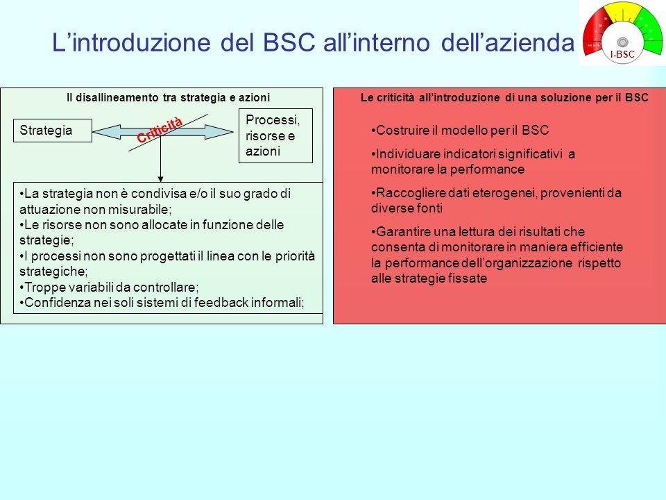 L'introduzione del BSC all'interno dell'azienda Strategia Processi, risorse e azioni Criticità La strategia non è condivisa e/o il suo grado di attuaz