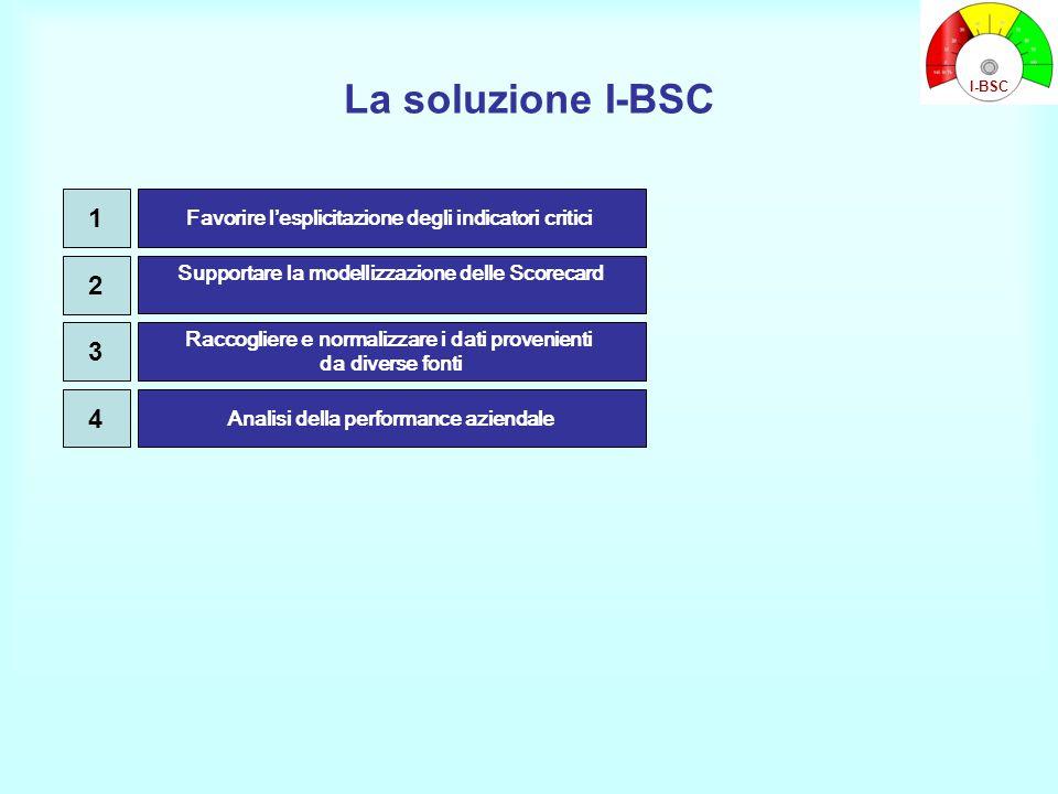 La soluzione I-BSC Supportare la modellizzazione delle Scorecard Raccogliere e normalizzare i dati provenienti da diverse fonti Favorire l'esplicitazione degli indicatori critici 1 2 3 Analisi della performance aziendale 4 I-BSC