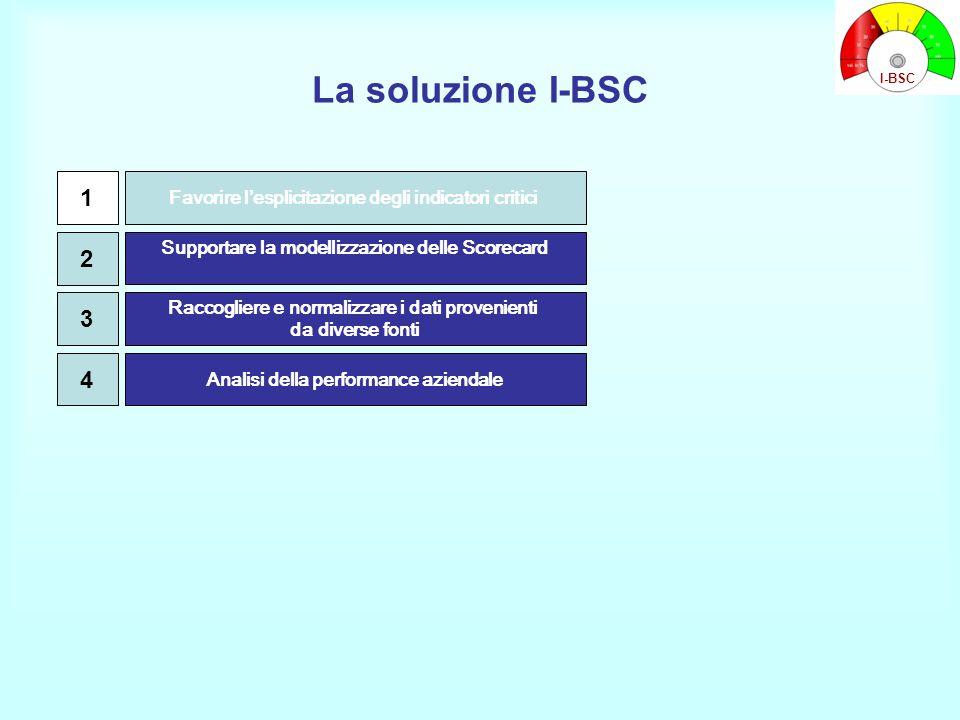 La soluzione I-BSC Supportare la modellizzazione delle Scorecard Raccogliere e normalizzare i dati provenienti da diverse fonti Favorire l'esplicitazi