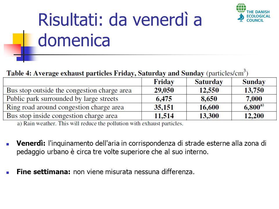 Risultati: da venerdì a domenica Venerdì: l inquinamento dell aria in corrispondenza di strade esterne alla zona di pedaggio urbano è circa tre volte superiore che al suo interno.