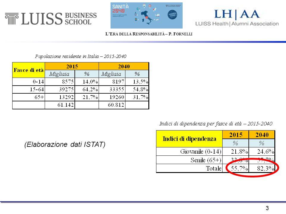 3 (Elaborazione dati ISTAT)