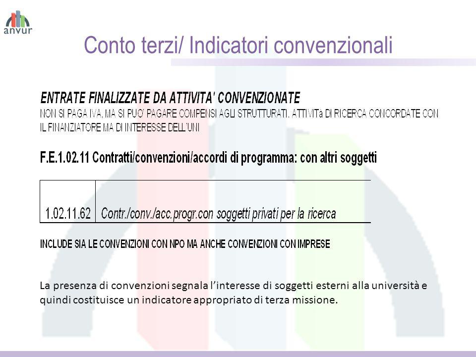 Conto terzi/ Indicatori convenzionali La presenza di convenzioni segnala l'interesse di soggetti esterni alla università e quindi costituisce un indicatore appropriato di terza missione.