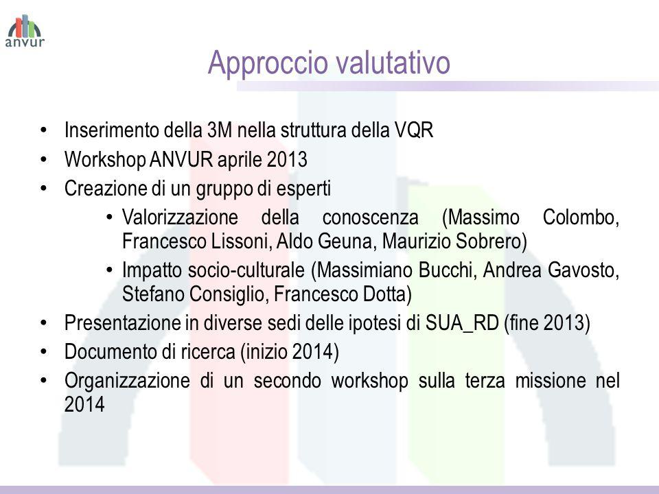 Approccio valutativo Inserimento della 3M nella struttura della VQR Workshop ANVUR aprile 2013 Creazione di un gruppo di esperti Valorizzazione della