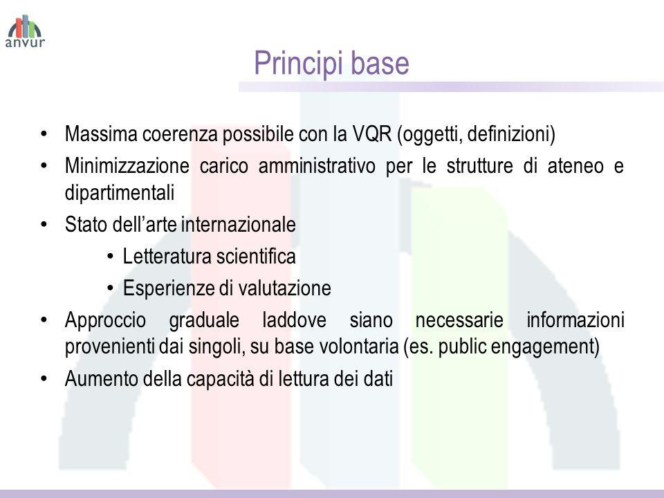 Principi base Massima coerenza possibile con la VQR (oggetti, definizioni) Minimizzazione carico amministrativo per le strutture di ateneo e dipartime