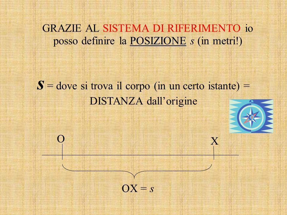 POSIZIONE GRAZIE AL SISTEMA DI RIFERIMENTO io posso definire la POSIZIONE s (in metri!) s = dove si trova il corpo (in un certo istante) = DISTANZA d