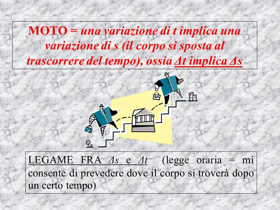 MOTO = una variazione di t implica una variazione di s (il corpo si sposta al trascorrere del tempo), ossia Δt implica Δs LEGAME FRA Δs e Δt (legge or