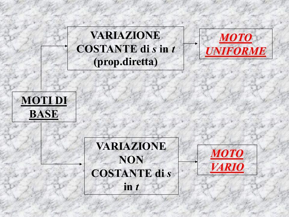 MOTI DI BASE VARIAZIONE COSTANTE di s in t (prop.diretta) MOTO UNIFORME VARIAZIONE NON COSTANTE di s in t MOTO VARIO