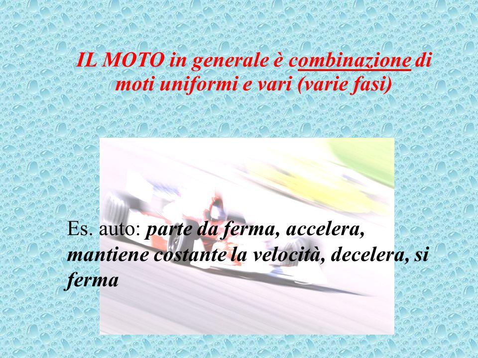 IL MOTO in generale è combinazione di moti uniformi e vari (varie fasi) Es. auto: parte da ferma, accelera, mantiene costante la velocità, decelera,
