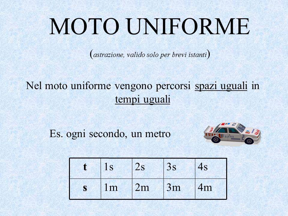MOTO UNIFORME ( astrazione, valido solo per brevi istanti ) Nel moto uniforme vengono percorsi spazi uguali in tempi uguali Es. ogni secondo, un metr