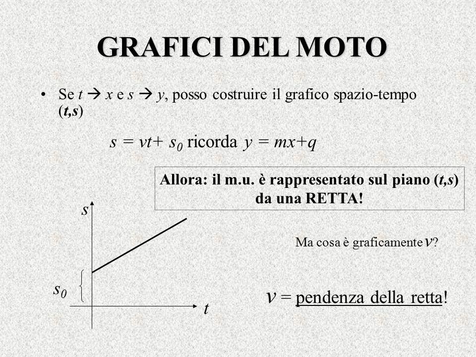 GRAFICI DEL MOTO Se t  x e s  y, posso costruire il grafico spazio-tempo (t,s) s0s0 Ma cosa è graficamente v ? s = vt+ s 0 ricorda y = mx+q v = pen