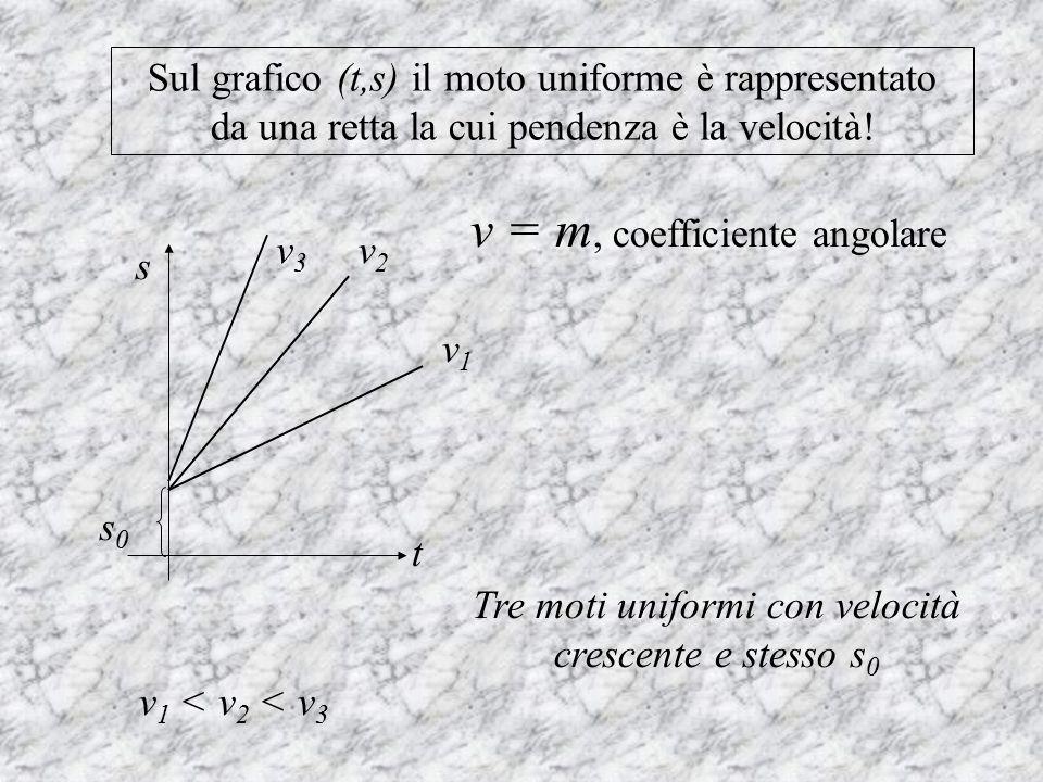 Sul grafico (t,s) il moto uniforme è rappresentato da una retta la cui pendenza è la velocità! Tre moti uniformi con velocità crescente e stesso s 0 v