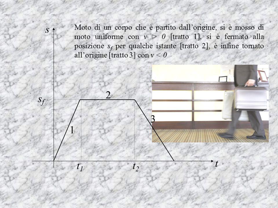 1 2 3 Moto di un corpo che è partito dall'origine, si è mosso di moto uniforme con v > 0 [tratto 1], si è fermato alla posizione s f per qualche istan
