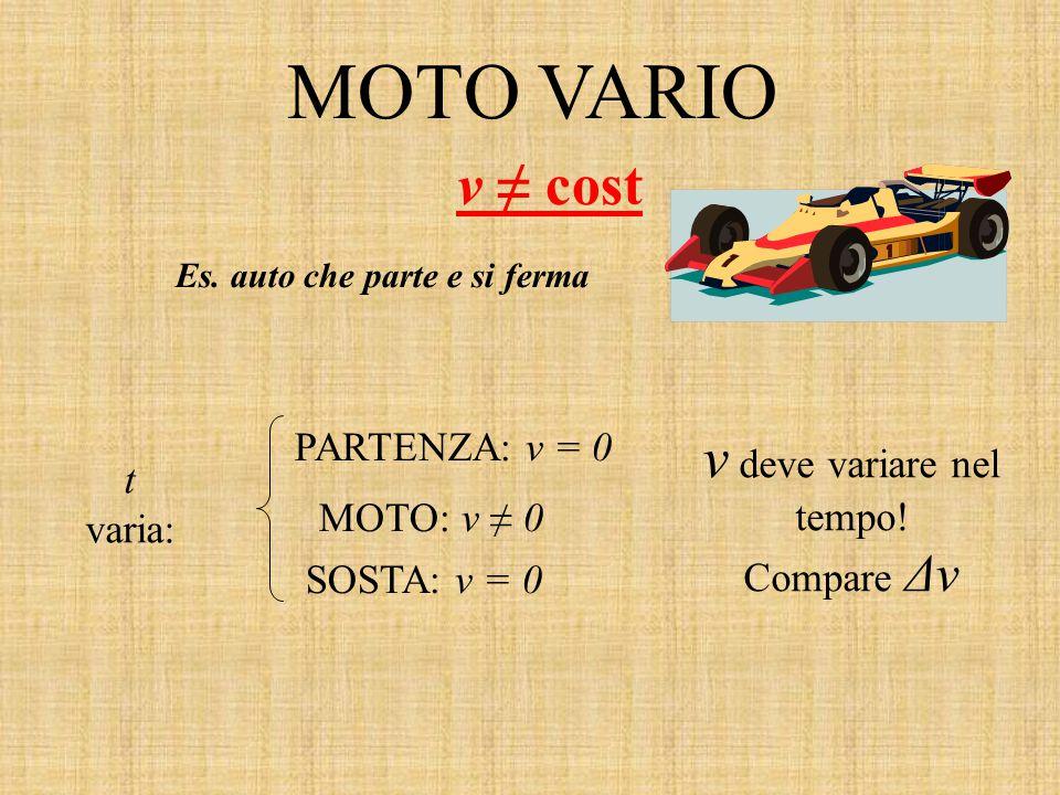 MOTO VARIO v ≠ cost Es. auto che parte e si ferma t varia: PARTENZA: v = 0 MOTO: v ≠ 0 SOSTA: v = 0 v deve variare nel tempo! Compare Δv