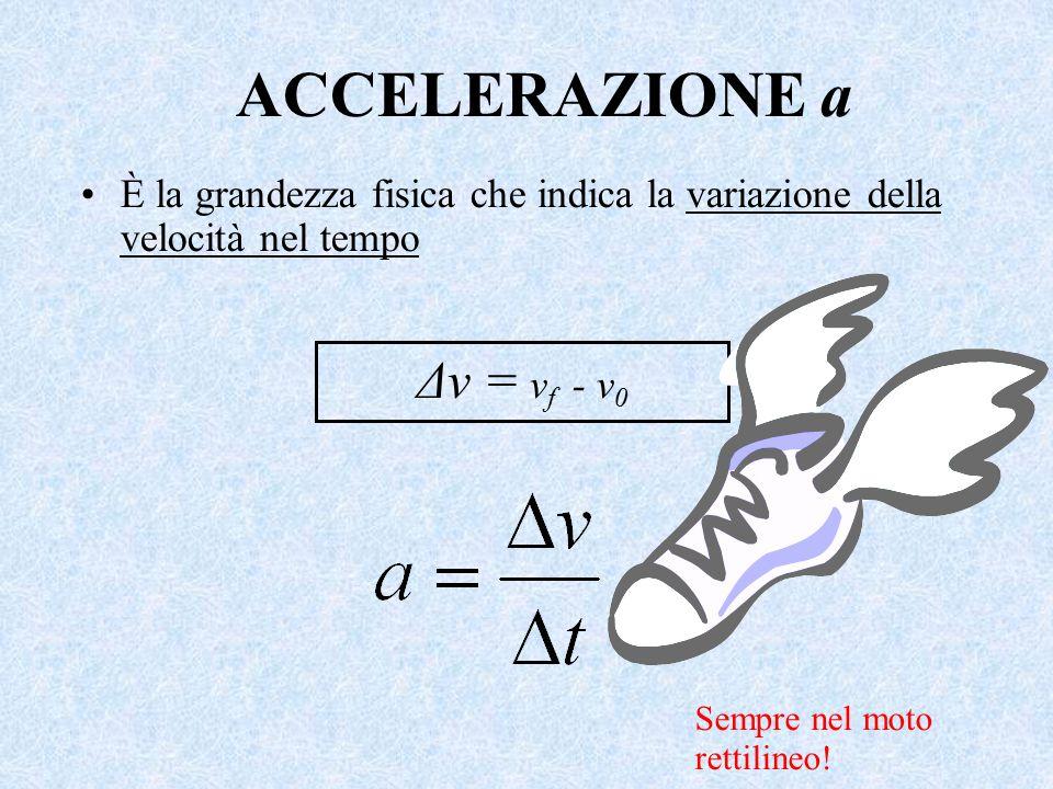 ACCELERAZIONE a È la grandezza fisica che indica la variazione della velocità nel tempo Δv = v f - v 0 Sempre nel moto rettilineo!