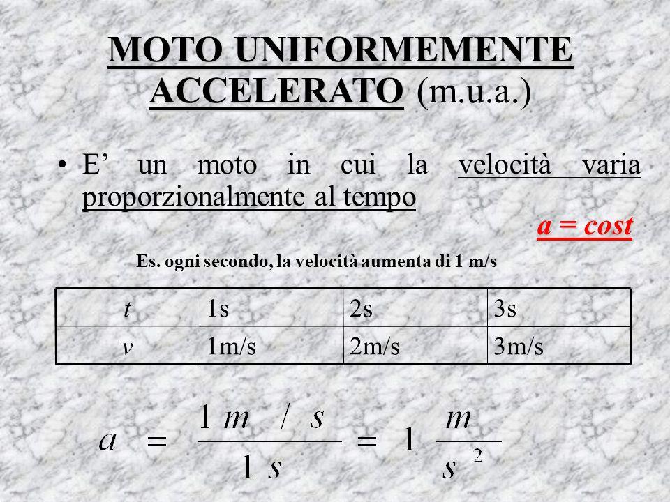 MOTO UNIFORMEMENTE ACCELERATO MOTO UNIFORMEMENTE ACCELERATO (m.u.a.) E' un moto in cui la velocità varia proporzionalmente al tempo 3m/s2m/s1m/sv 3s2