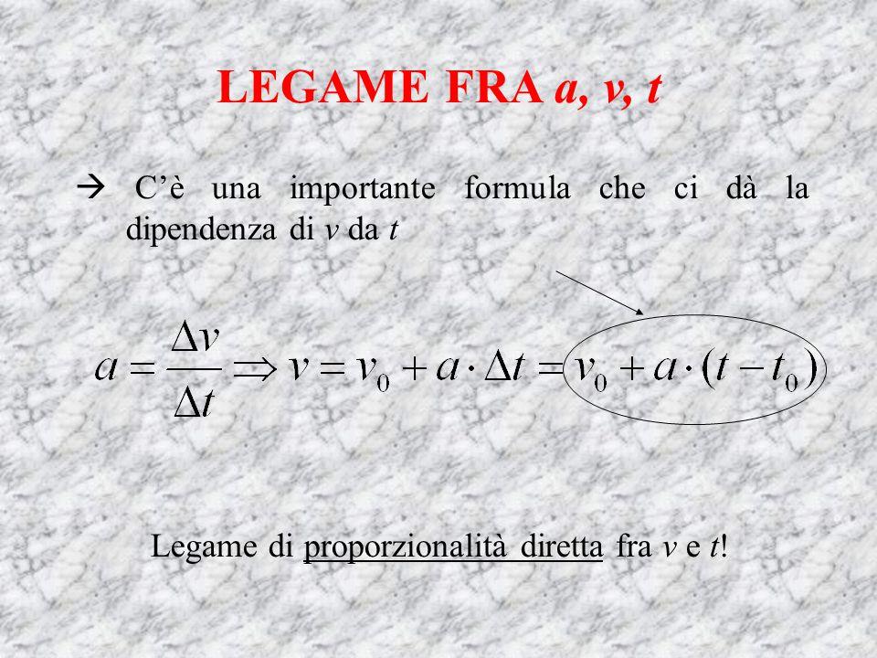 LEGAME FRA a, v, t  C'è una importante formula che ci dà la dipendenza di v da t Legame di proporzionalità diretta fra v e t!