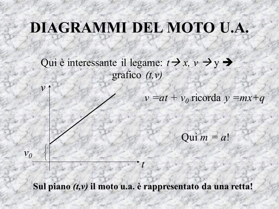 DIAGRAMMI DEL MOTO U.A. Qui è interessante il legame: t  x, v  y  grafico (t,v) v =at + v 0 ricorda y =mx+q Sul piano (t,v) il moto u.a. è rappres