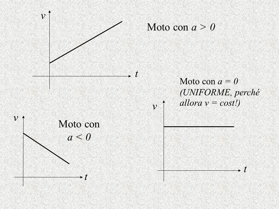 Moto con a > 0 Moto con a < 0 Moto con a = 0 (UNIFORME, perché allora v = cost!) t v v t t v