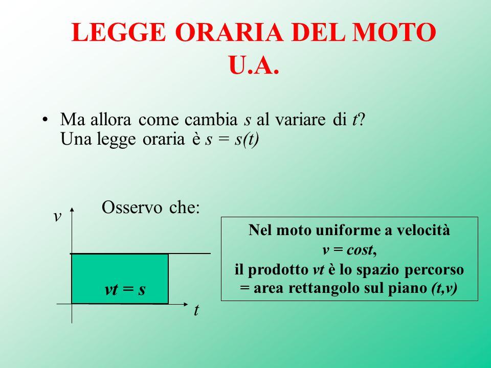 LEGGE ORARIA DEL MOTO U.A. Ma allora come cambia s al variare di t? Una legge oraria è s = s(t) Osservo che: Nel moto uniforme a velocità v = cost, i