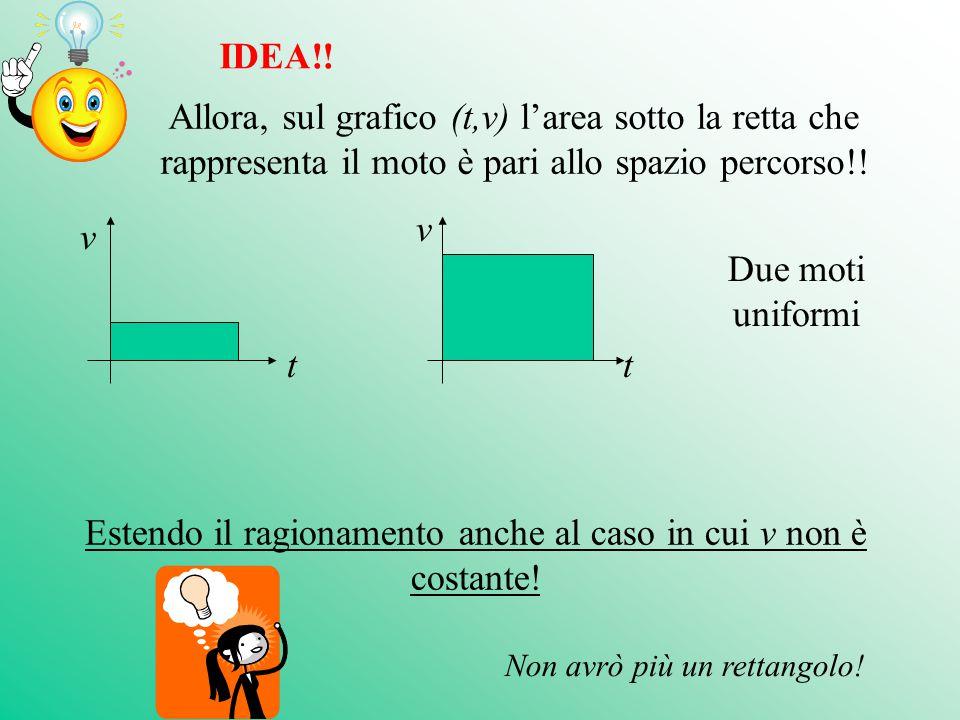 IDEA!! Allora, sul grafico (t,v) l'area sotto la retta che rappresenta il moto è pari allo spazio percorso!! Estendo il ragionamento anche al caso in