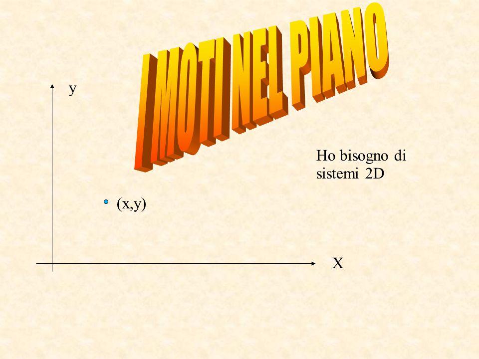 Ho bisogno di sistemi 2D (x,y) X y