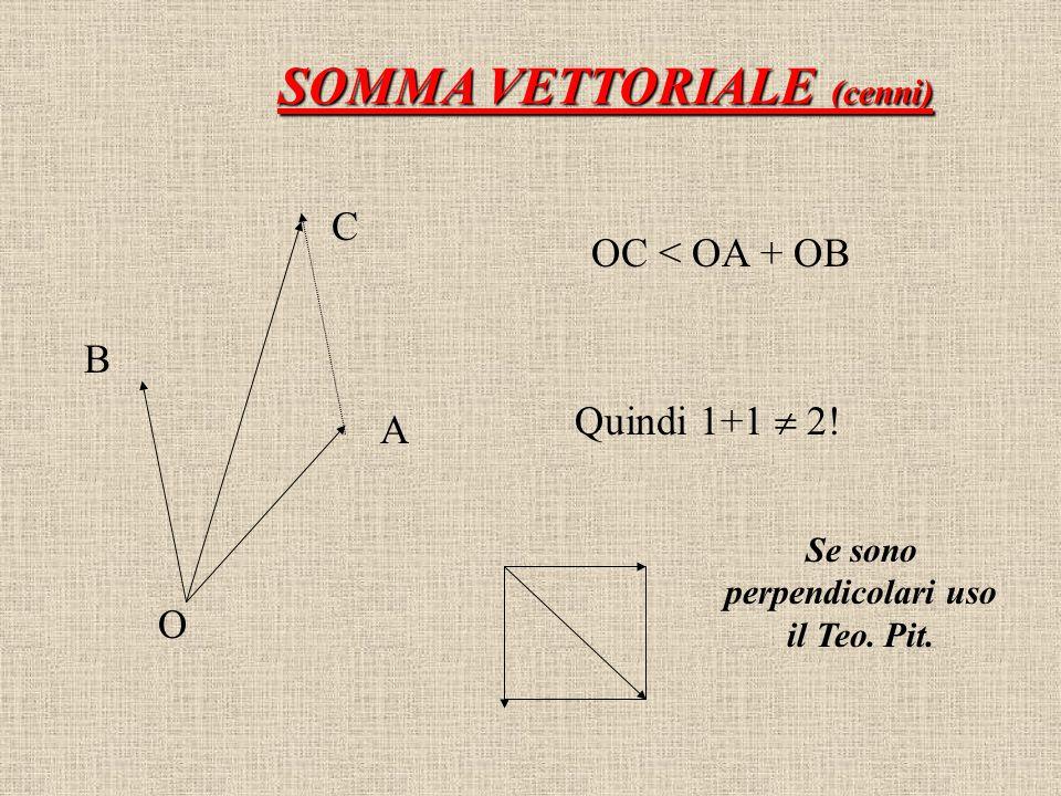 SOMMA VETTORIALE (cenni) O A B C OC < OA + OB Quindi 1+1  2! Se sono perpendicolari uso il Teo. Pit.