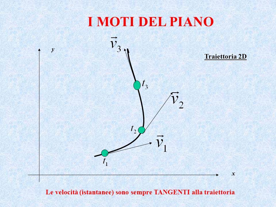 I MOTI DEL PIANO Traiettoria 2D x y Le velocità (istantanee) sono sempre TANGENTI alla traiettoria