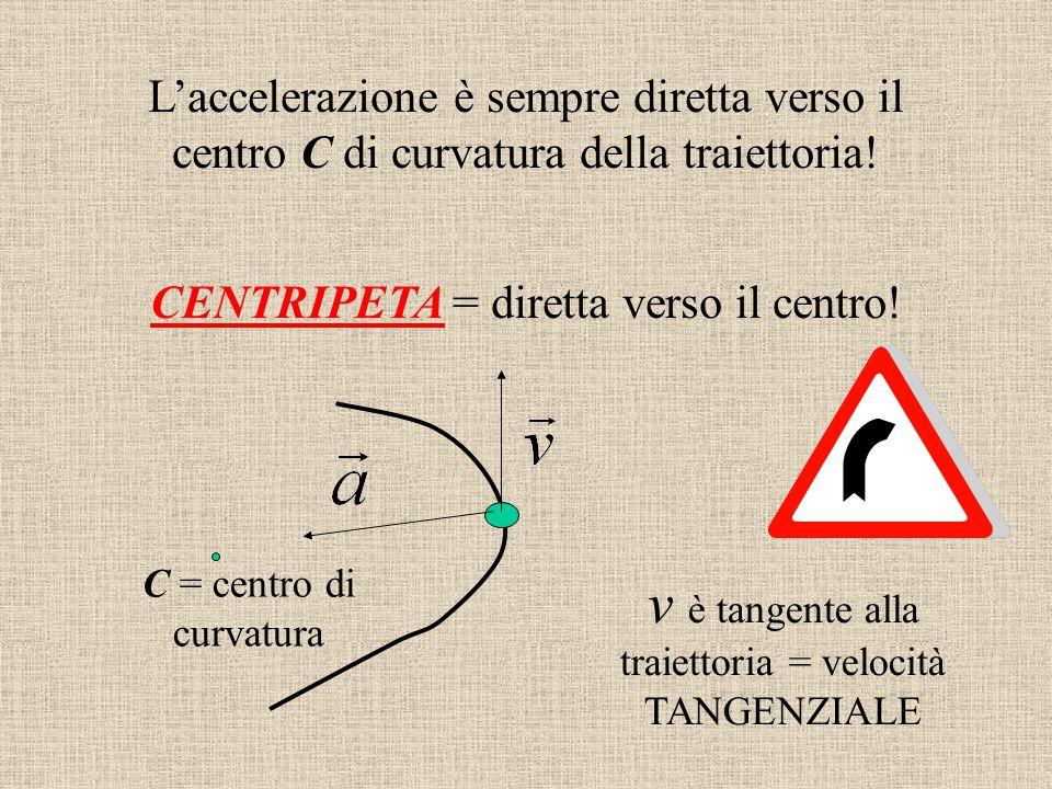 L'accelerazione è sempre diretta verso il centro C di curvatura della traiettoria! CENTRIPETA = diretta verso il centro! C = centro di curvatura v è t