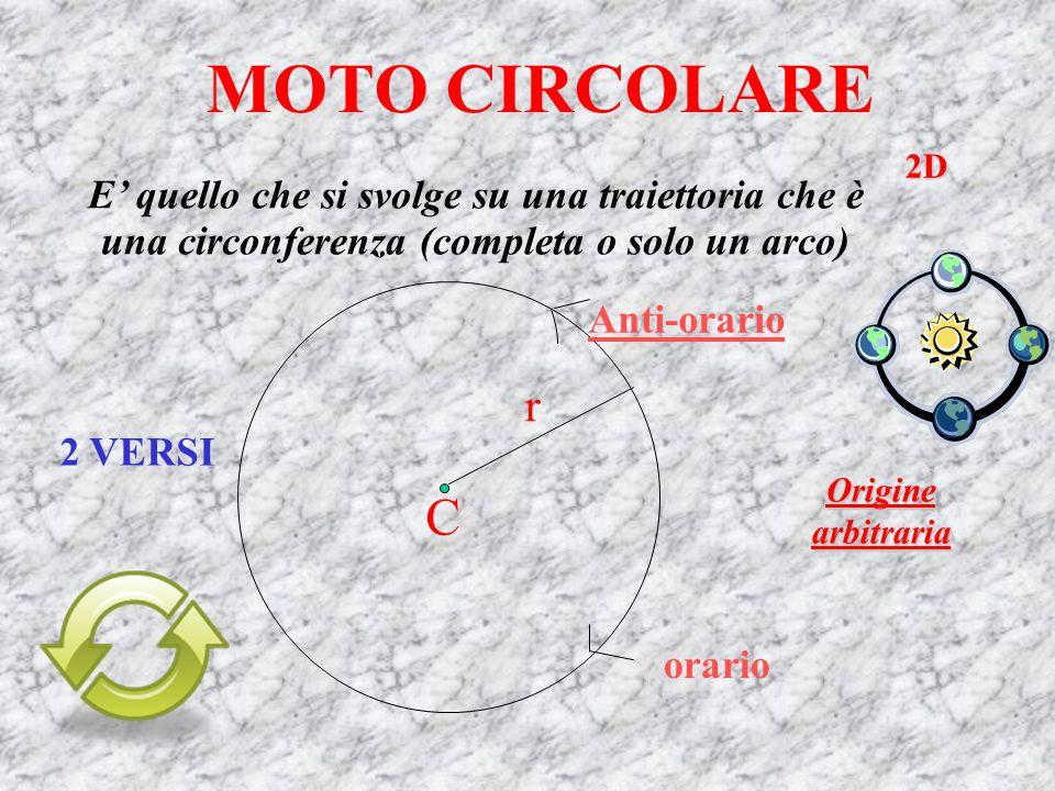 MOTO CIRCOLARE E' quello che si svolge su una traiettoria che è una circonferenza (completa o solo un arco) C r Anti-orario orario Origine arbitraria