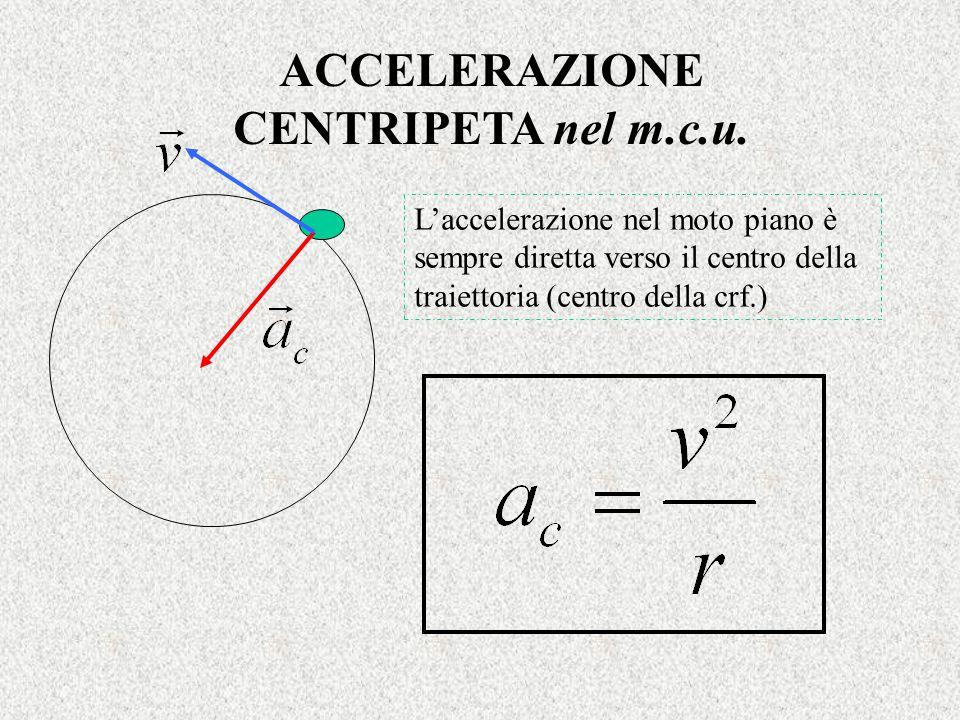 ACCELERAZIONE CENTRIPETA nel m.c.u. L'accelerazione nel moto piano è sempre diretta verso il centro della traiettoria (centro della crf.)