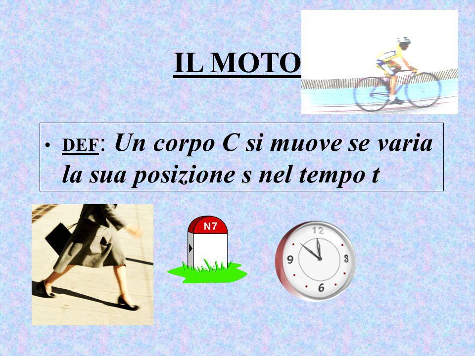 IL MOTO stDEF : Un corpo C si muove se varia la sua posizione s nel tempo t