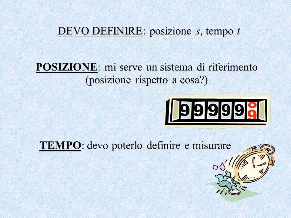 DEVO DEFINIRE DEVO DEFINIRE: posizione s, tempo t POSIZIONE: mi serve un sistema di riferimento (posizione rispetto a cosa?) TEMPO: devo poterlo defi