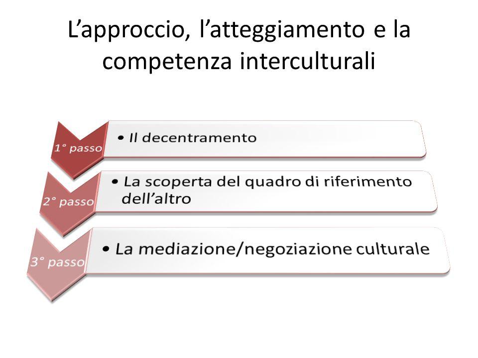 1 tipo Facilitare la comunicazione e la comprensione fra le persone di culture diverse 2 tipo Risoluzione di conflitti valoriali Ruolo del mediatore 3 tipo Processo di trasformazione delle norme Nuove relazioni tra le parti Tre tipi di mediazione